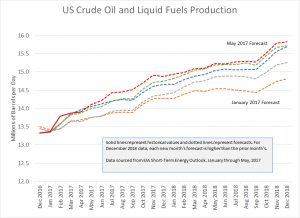 EIA Short Term Energy Outlook Forecasts—US Crude Oil and Liquid Fuels Production