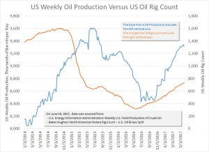 US Weekly Oil Production Versus US Oil Rig Count – June 2017.