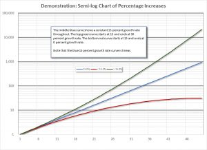 Display a semi-log graph of three curves of different growth rates.